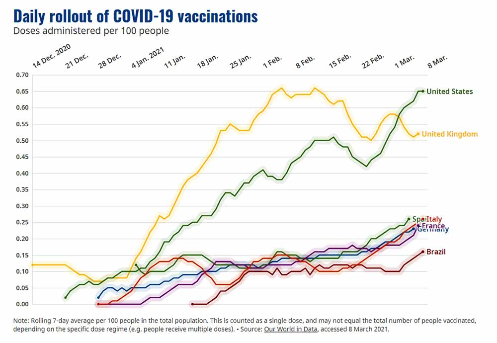 Daily rollout of COVID-19 vaccinations
