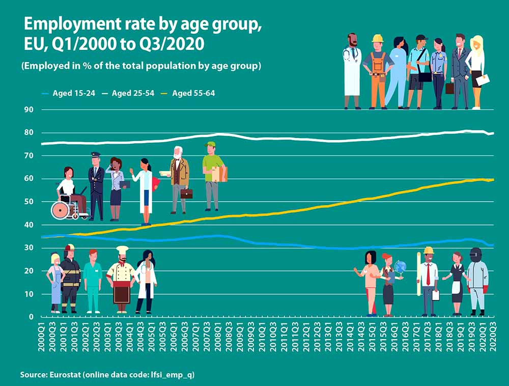 EU employment rate by age group