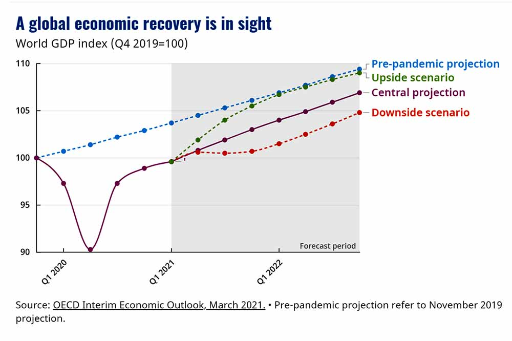 OECD A global economic recovery is in sight World GDP index