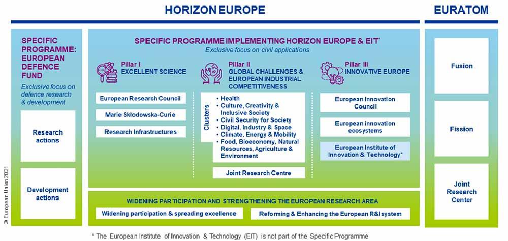 Structure of Horizon Europe