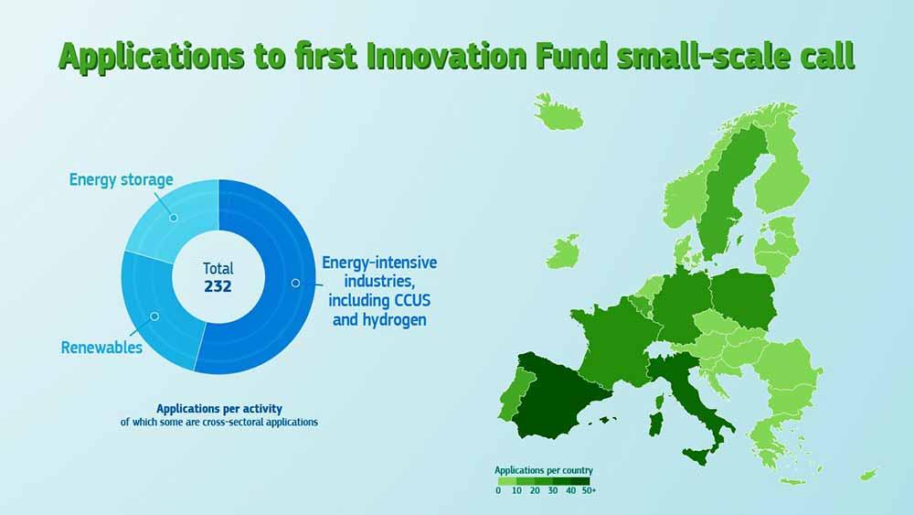 first Innovation Fund
