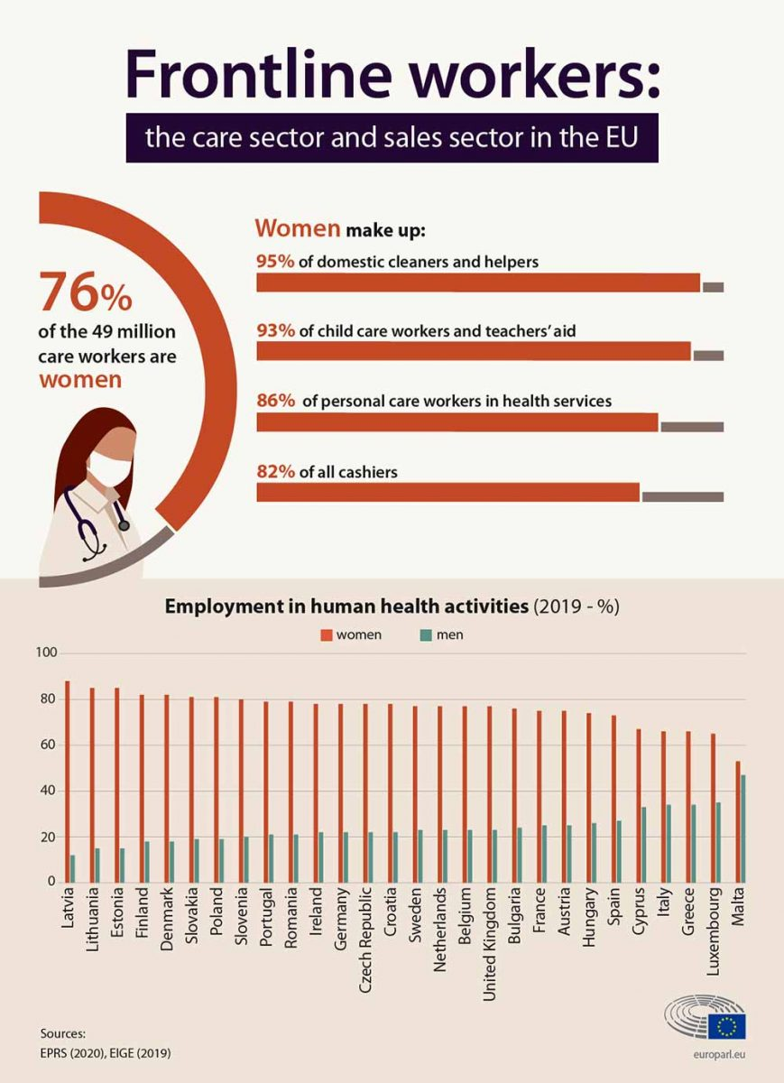 The majority of workers in care and sales sector in the EU are women